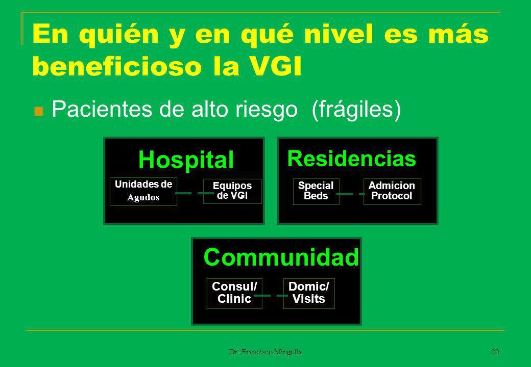 En quién y en qué nivel es más beneficioso la VGI Pacientes de alto riesgo (frágiles) Communidad Consul/ Clinic Domic/ Visits Hospital Unidades de Agu