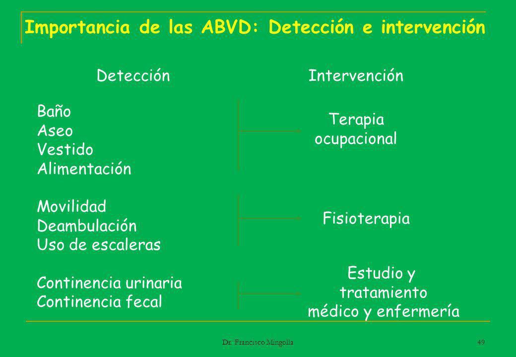 Importancia de las ABVD: Detección e intervención Baño Aseo Vestido Alimentación Movilidad Deambulación Uso de escaleras Continencia urinaria Continen