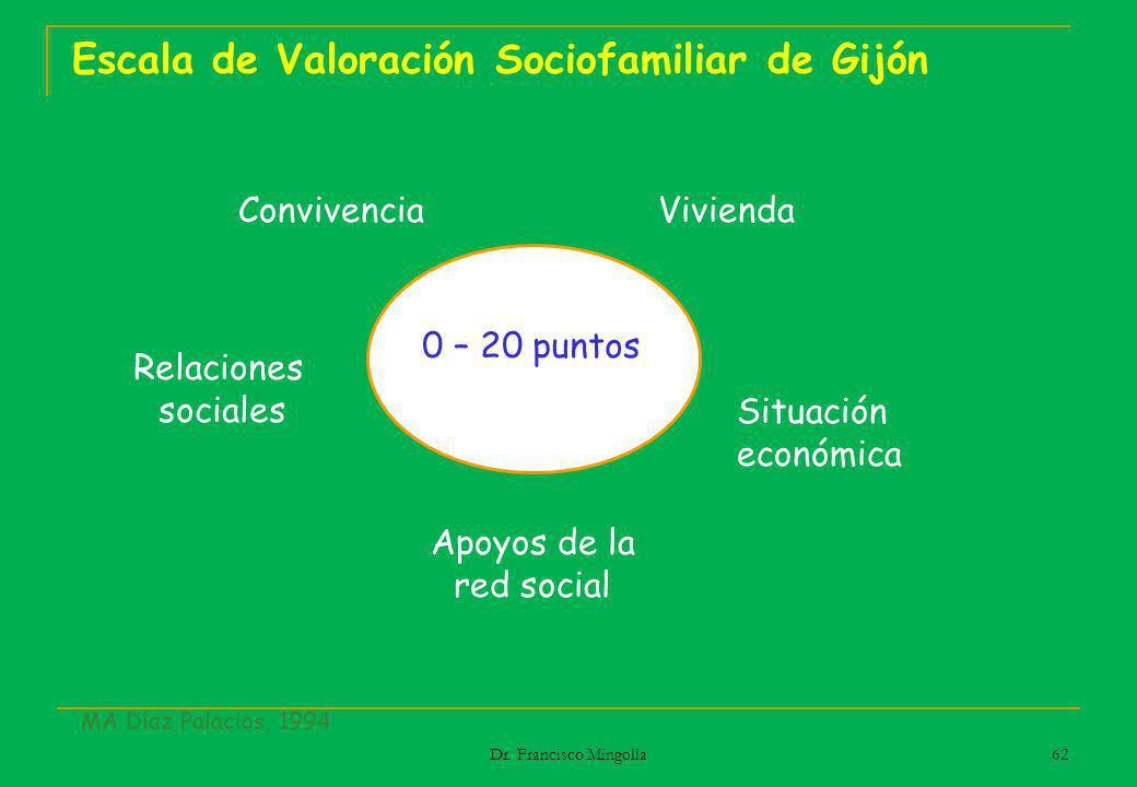 Escala de Valoración Sociofamiliar de Gijón Convivencia Relaciones sociales Apoyos de la red social Situación económica Vivienda 0 – 20 puntos MA Díaz
