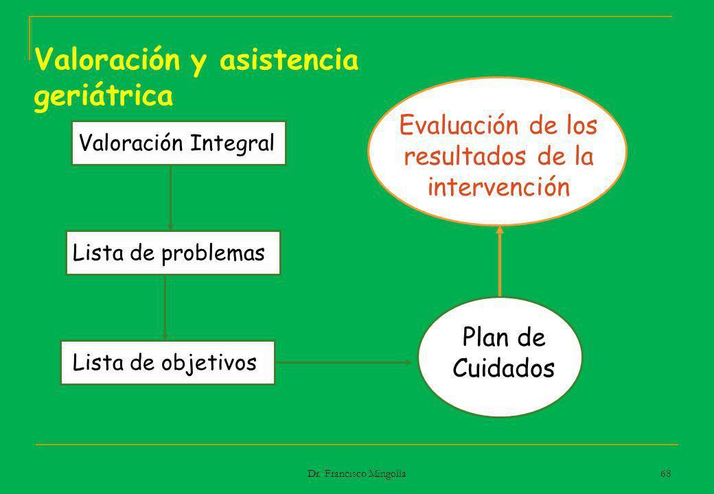 Valoración y asistencia geriátrica Valoración Integral Lista de problemas Lista de objetivos Plan de Cuidados Evaluación de los resultados de la inter