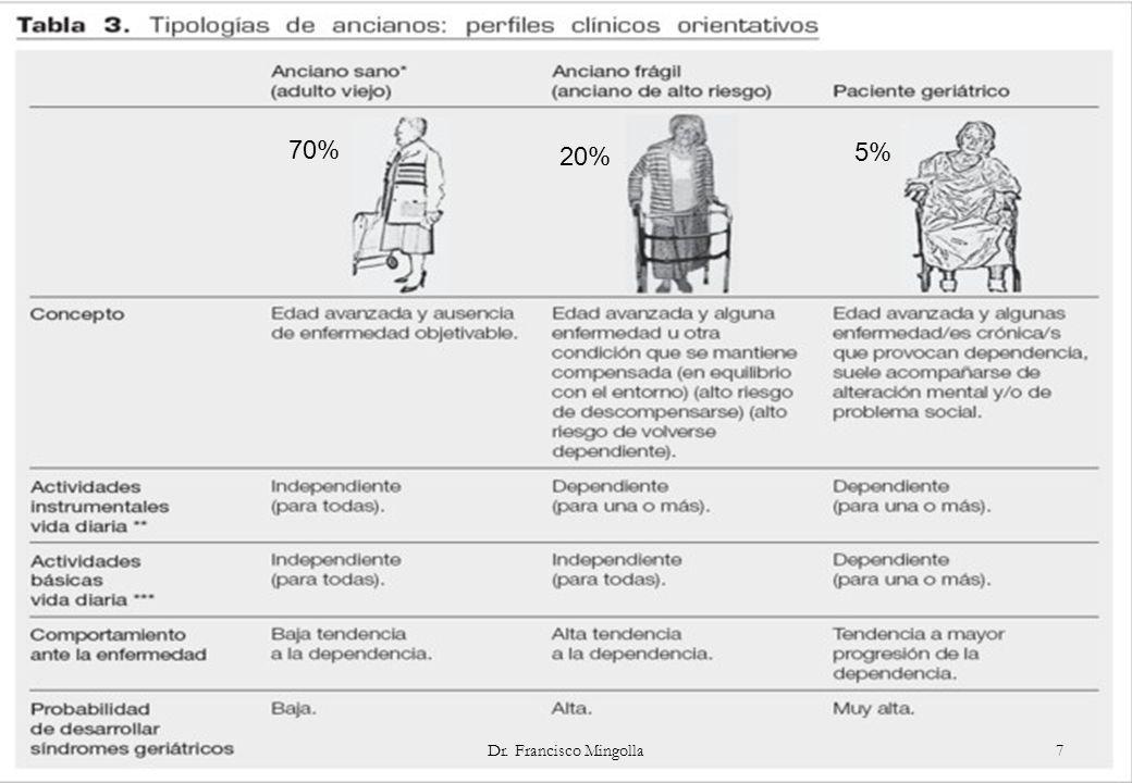 VALORACION DE ACUERDO A NIVELES - PRIMER NIVEL: A todos los ancianos, y prevención de los problemas geriátricos.