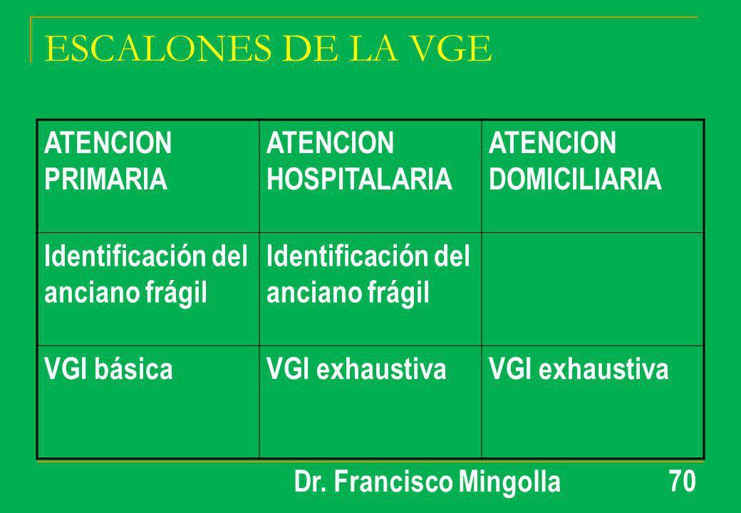 ESCALONES DE LA VGE ATENCION PRIMARIA ATENCION HOSPITALARIA ATENCION DOMICILIARIA Identificación del anciano frágil VGI básicaVGI exhaustiva 70 Dr. Fr