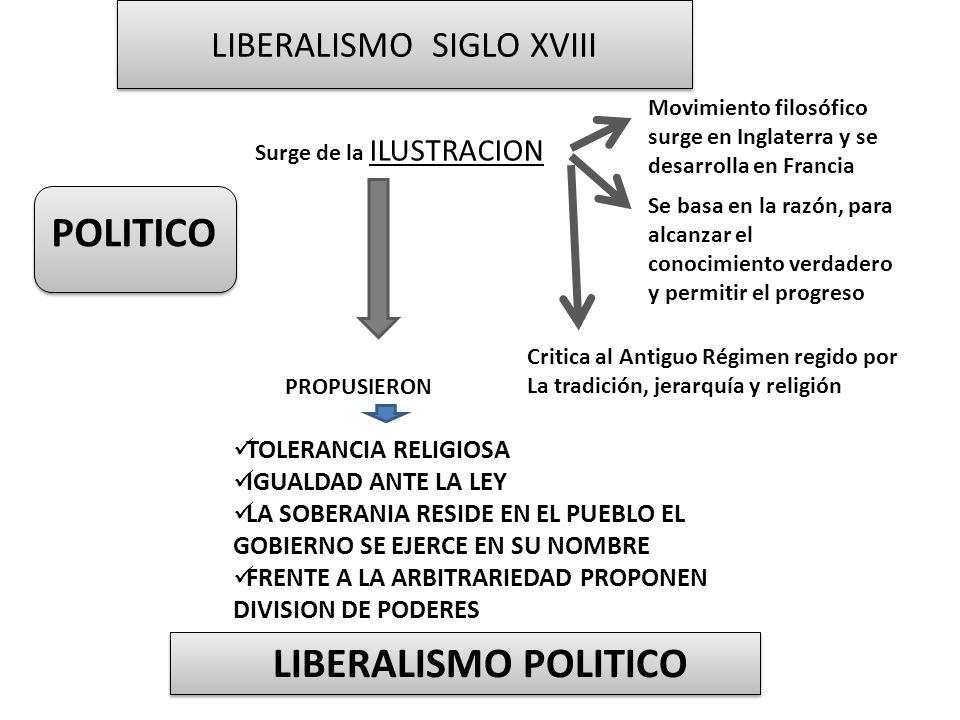 LIBERALISMO SIGLO XVIII POLITICO Surge de la ILUSTRACION Movimiento filosófico surge en Inglaterra y se desarrolla en Francia Se basa en la razón, par
