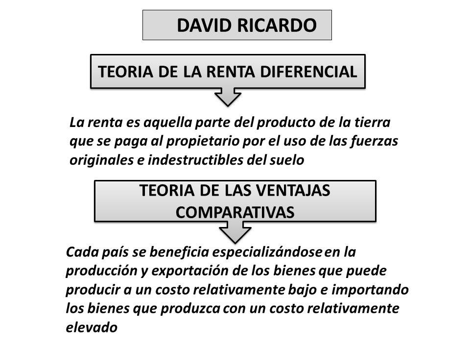 TEORIA DE LA RENTA DIFERENCIAL DAVID RICARDO La renta es aquella parte del producto de la tierra que se paga al propietario por el uso de las fuerzas