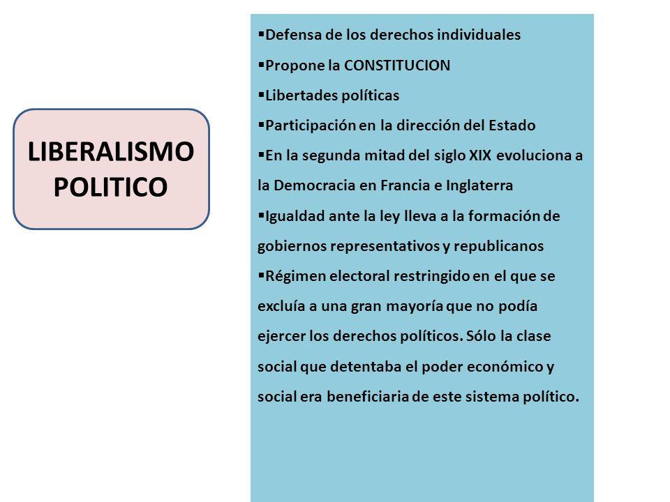 LIBERALISMO POLITICO Defensa de los derechos individuales Propone la CONSTITUCION Libertades políticas Participación en la dirección del Estado En la