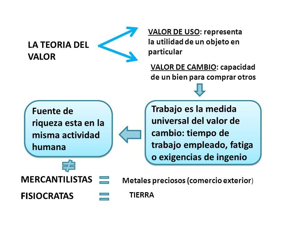 LA TEORIA DEL VALOR VALOR DE USO: representa la utilidad de un objeto en particular VALOR DE CAMBIO: capacidad de un bien para comprar otros Trabajo e