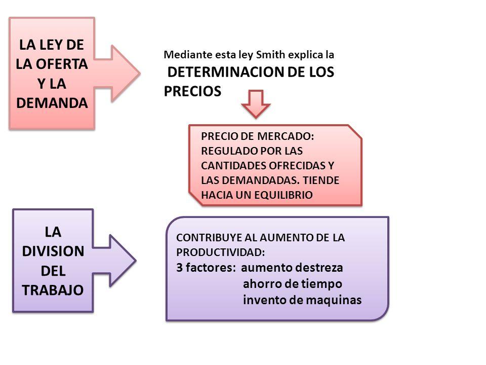 LA LEY DE LA OFERTA Y LA DEMANDA Mediante esta ley Smith explica la DETERMINACION DE LOS PRECIOS PRECIO DE MERCADO: REGULADO POR LAS CANTIDADES OFRECI