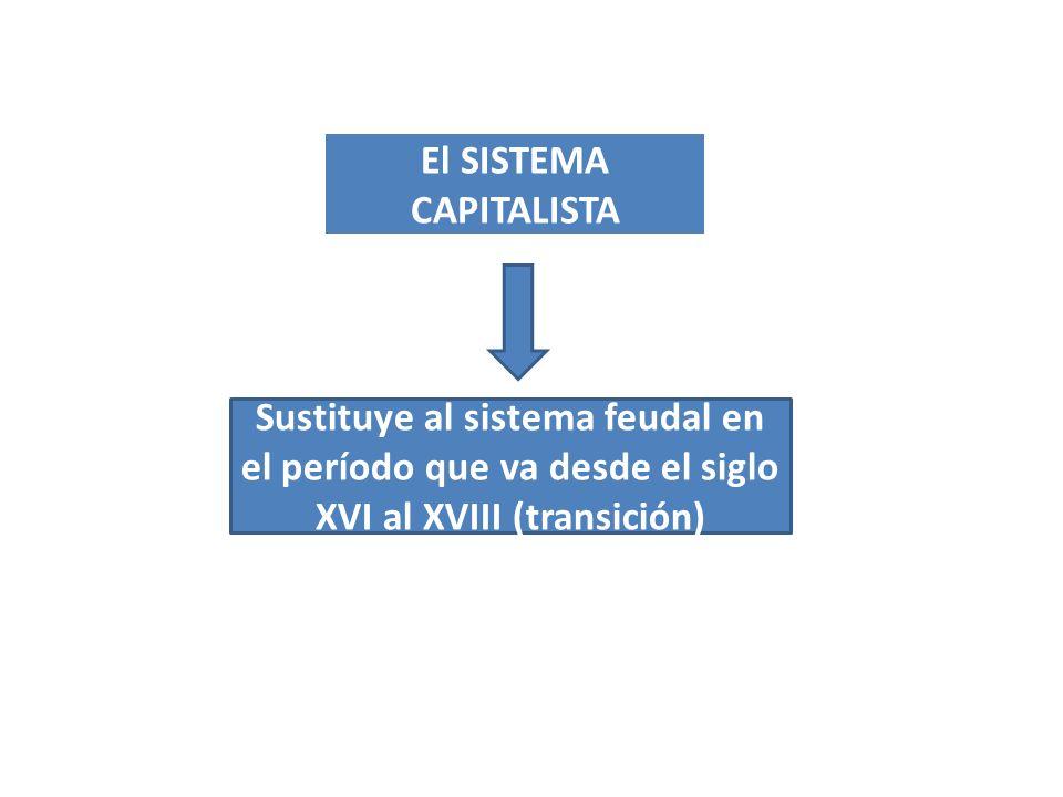 El SISTEMA CAPITALISTA Sustituye al sistema feudal en el período que va desde el siglo XVI al XVIII (transición)