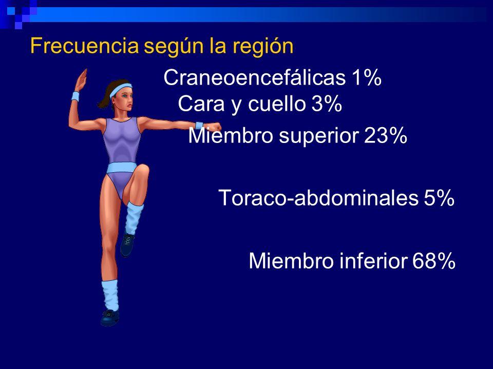 Frecuencia según la región Craneoencefálicas 1% Cara y cuello 3% Miembro superior 23% Toraco-abdominales 5% Miembro inferior 68%