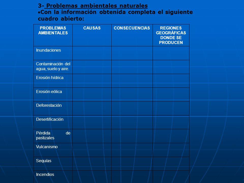 3- Problemas ambientales naturales Con la información obtenida completa el siguiente cuadro abierto: PROBLEMAS AMBIENTALES CAUSASCONSECUENCIASREGIONES