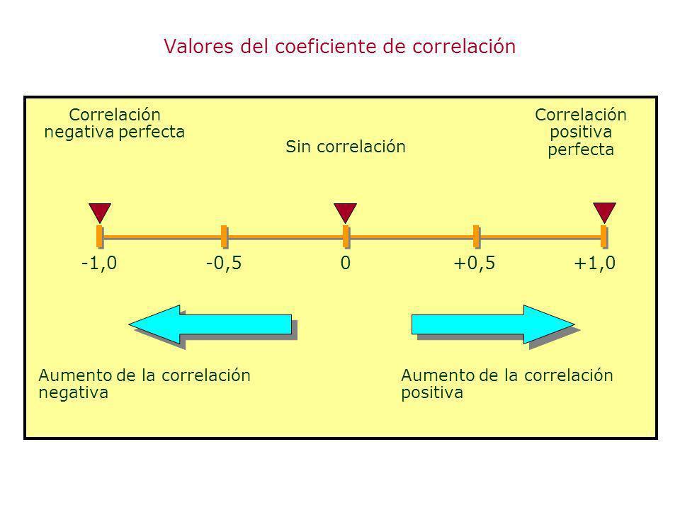 -1,0+1,00 Correlación positiva perfecta Aumento de la correlación negativa -0,5+0,5 Correlación negativa perfecta Sin correlación Aumento de la correl