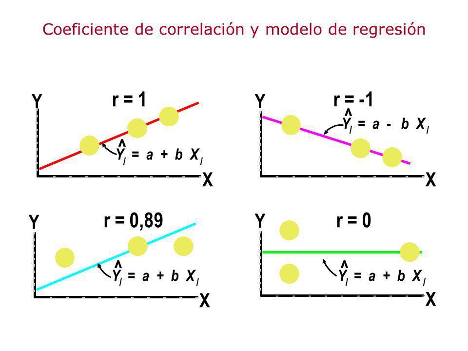 Coeficiente de correlación y modelo de regresión