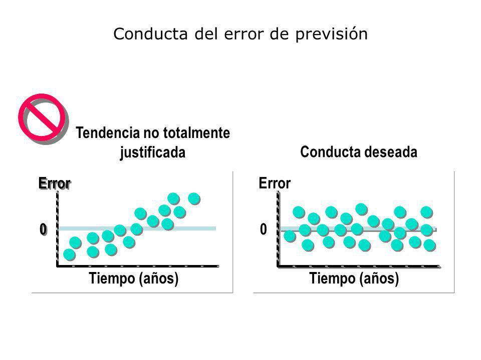 Tiempo (años) Error 0 0 Conducta deseada Tiempo (años) Error 0 Tendencia no totalmente justificada Conducta del error de previsión