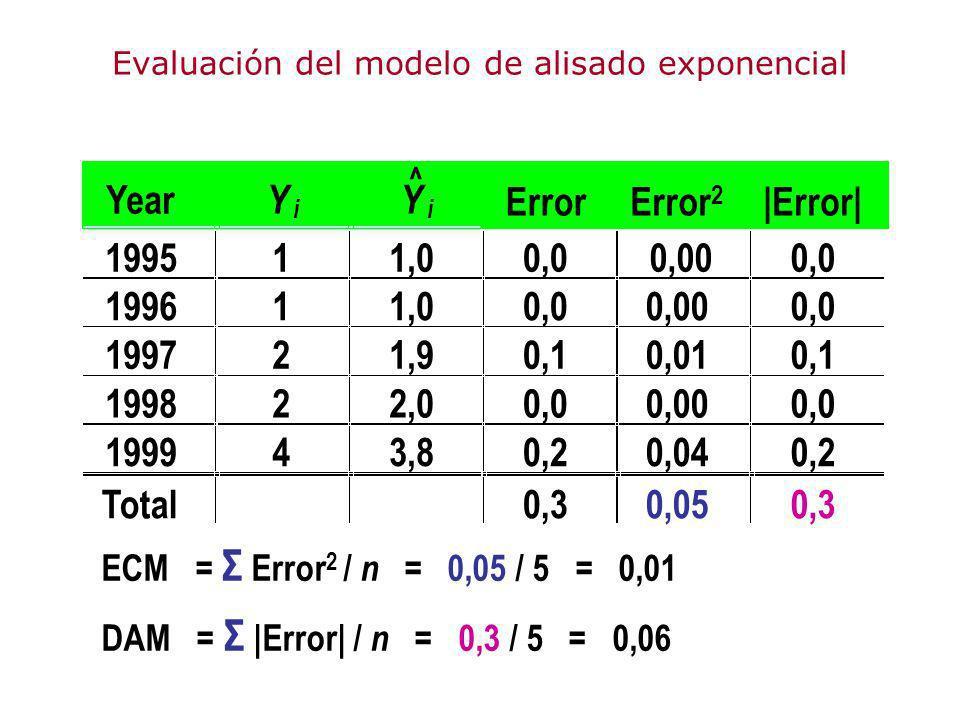 Evaluación del modelo de alisado exponencial