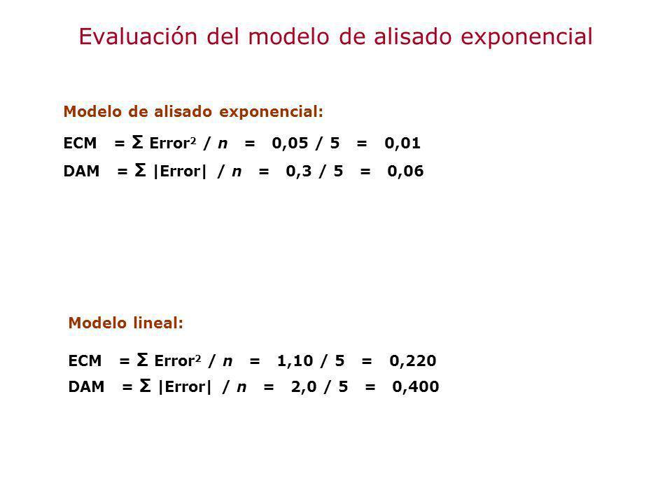 Modelo lineal: ECM = Σ Error 2 / n = 1,10 / 5 = 0,220 DAM = Σ |Error| / n = 2,0 / 5 = 0,400 Modelo de alisado exponencial: ECM = Σ Error 2 / n = 0,05