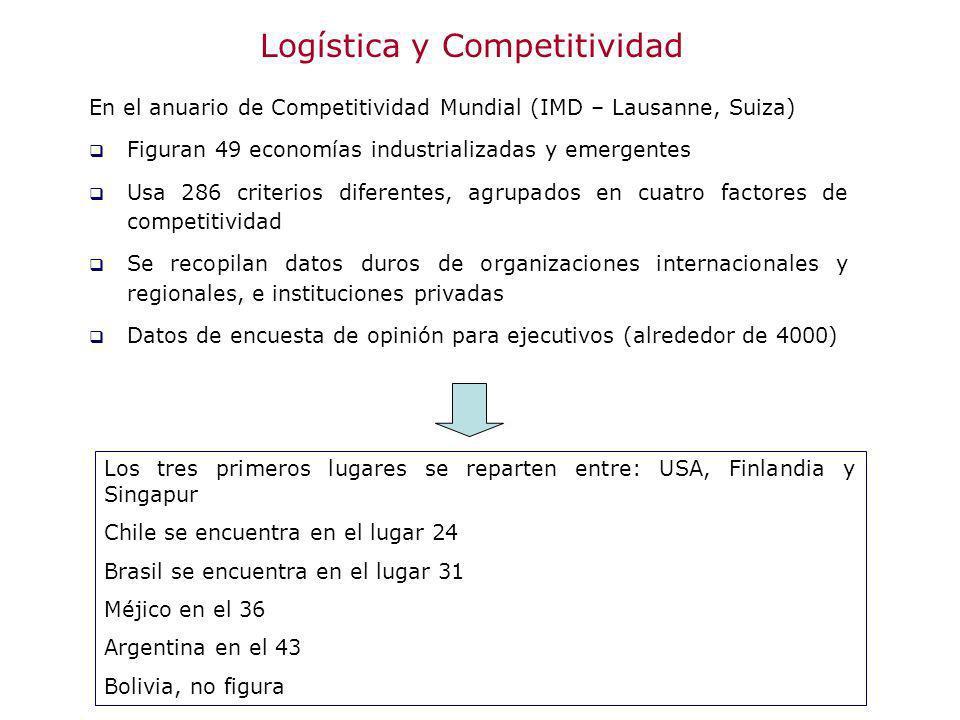 Logística y Competitividad En el anuario de Competitividad Mundial (IMD – Lausanne, Suiza) Figuran 49 economías industrializadas y emergentes Usa 286