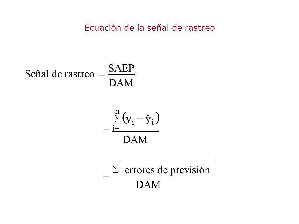 Ecuación de la señal de rastreo DAM y ˆ y SAEP Señal de rastreo n i ii errores de previsión