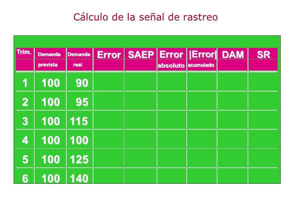 Demanda ErrorSAEP Error DAMSR 110090 210095 3100115 4100100 5100125 6100140 Cálculo de la señal de rastreo prevista Demanda realabsoluto |Error| acumu