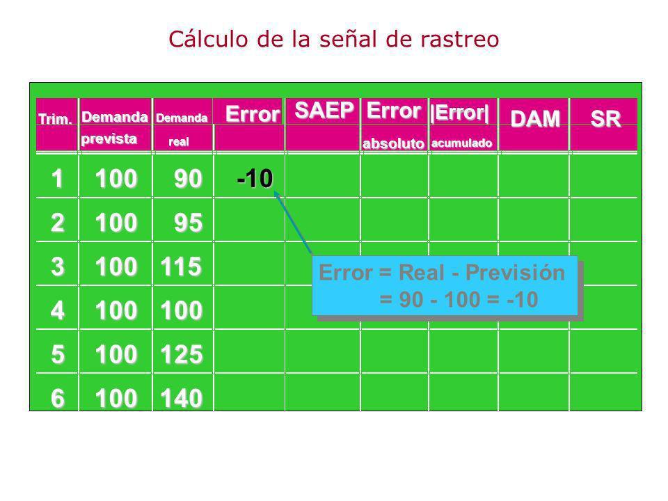 110090 210095 3100115 4100100 5100125 6100140 -10 Error = Real - Previsión = 90 - 100 = -10 Demanda Error SAEPError DAMSR prevista Demanda realabsolut