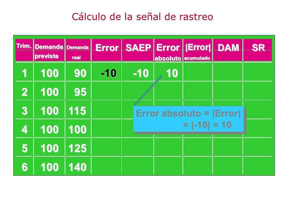 110090 210095 3100115 4100100 5100125 6100140 -10-1010 Error absoluto = |Error| = |-10| = 10 Trim. Demanda ErrorSAEP Error DAMSR prevista Demanda real