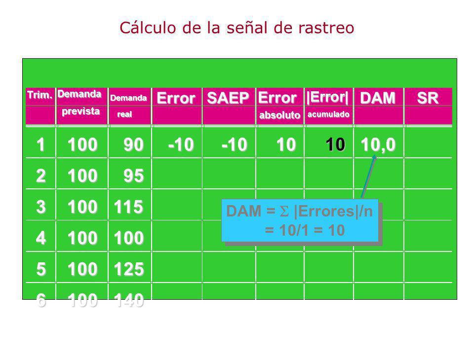 110090 210095 3100115 4100100 5100125 6100140 -10-10101010,0 DAM = |Errores|/n = 10/1 = 10 Trim.DemandaErrorSAEP Error DAMSR prevista Demanda real abs