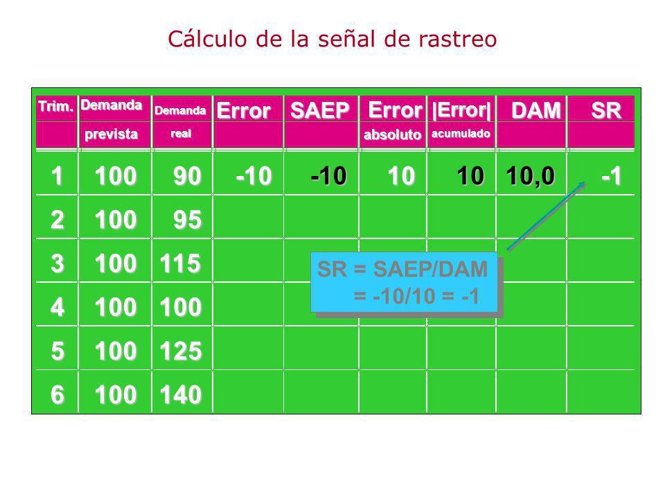 110090 210095 3100115 4100100 5100125 6100140 -10-10101010,0 SR = SAEP/DAM = -10/10 = -1 Trim.DemandaErrorSAEP Error DAMSR prevista Demanda real absol
