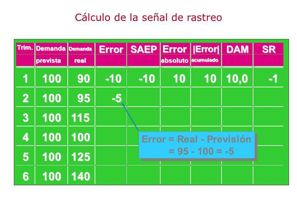 110090 210095 3100115 4100100 5100125 6100140 -10-10101010,0 -5 Error = Real - Previsión = 95 - 100 = -5 Demanda ErrorSAEP Error DAMSR prevista Demand