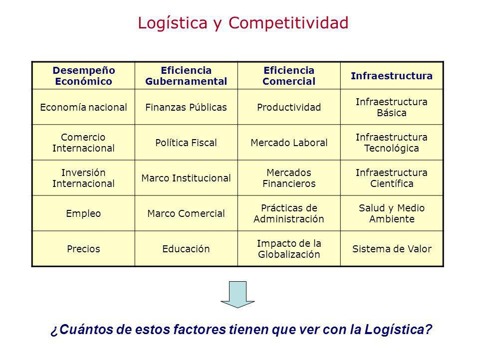 Logística y Competitividad Desempeño Económico Eficiencia Gubernamental Eficiencia Comercial Infraestructura Economía nacionalFinanzas PúblicasProduct