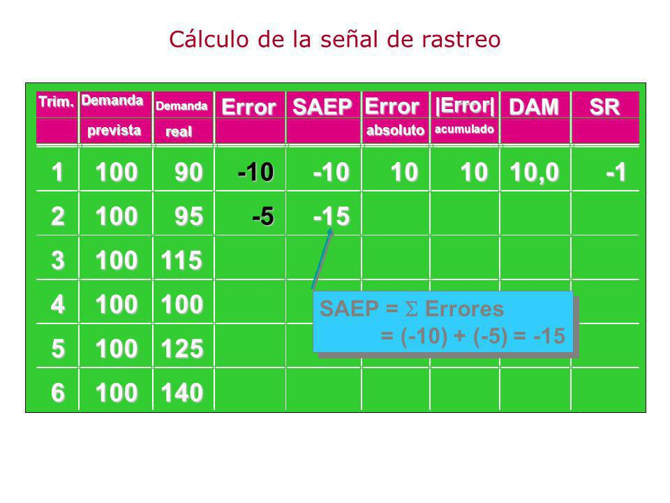 110090 210095 3100115 4100100 5100125 6100140 -10-10101010,0 -5-155 Error absoluto = |Error| = |-5| = 5 Demanda ErrorSAEP Error DAMSR prevista Demanda realabsoluto acumulado Trim.