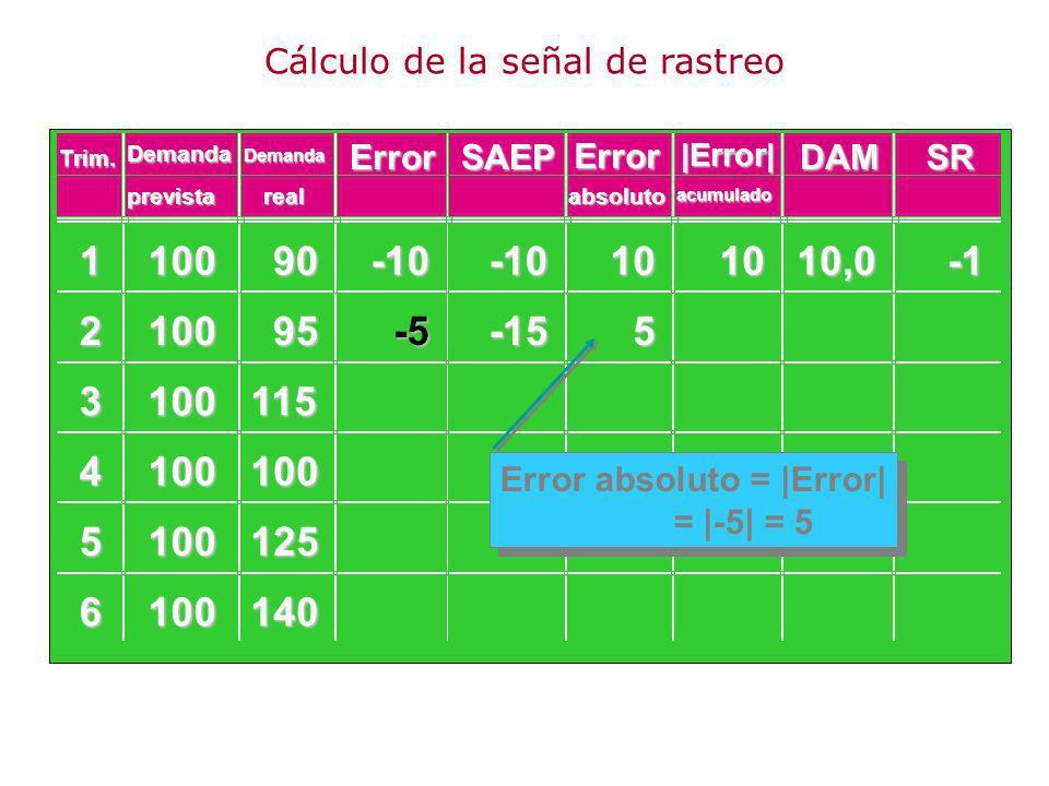 110090 210095 3100115 4100100 5100125 6100140 -10-10101010,0 -5-155 Error absoluto = |Error| = |-5| = 5 Demanda ErrorSAEP Error DAMSR prevista Demanda