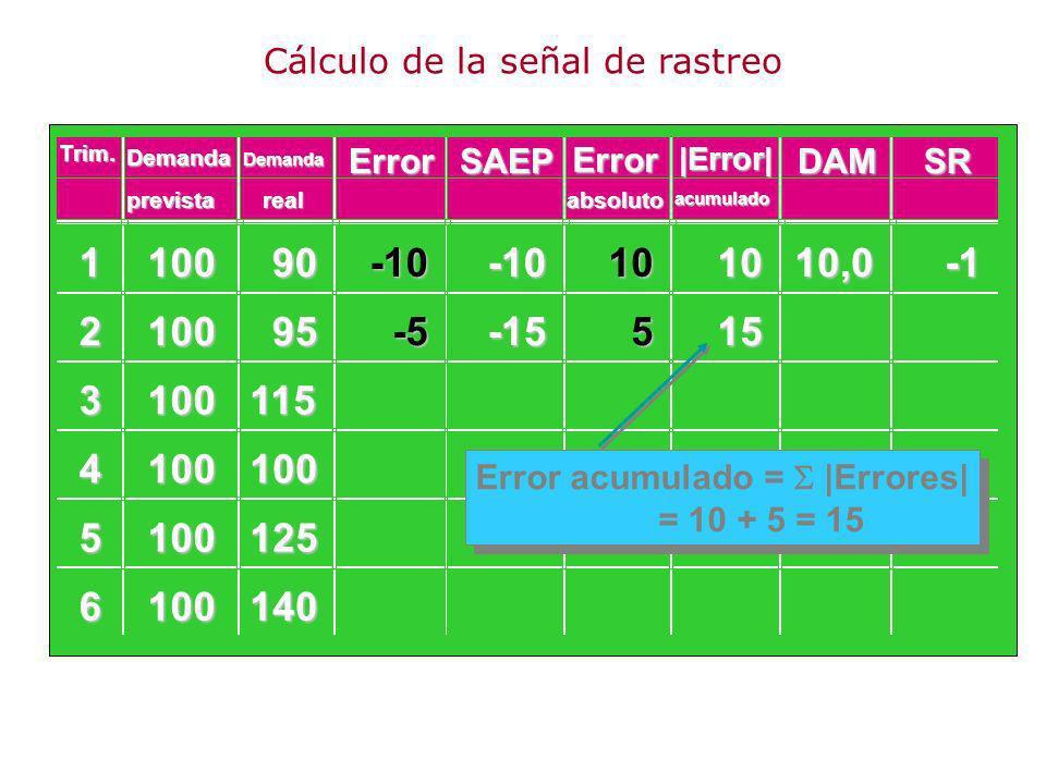 110090 210095 3100115 4100100 5100125 6100140 -10-10101010,0 -5-15515 Error acumulado = |Errores| = 10 + 5 = 15 Demanda ErrorSAEP Error DAMSR prevista