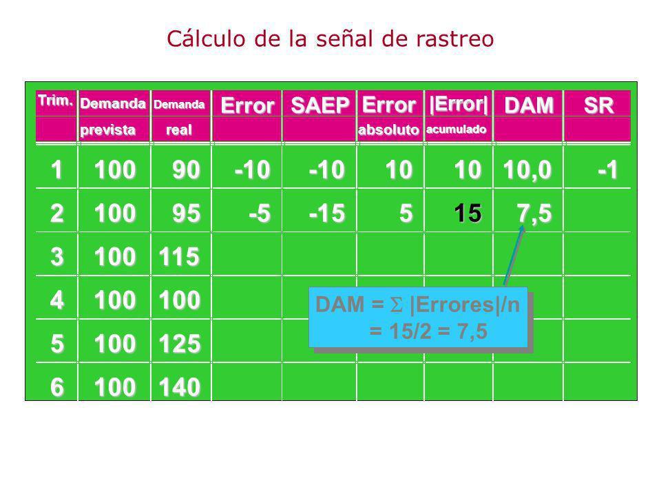110090 210095 3100115 4100100 5100125 6100140 -10-10101010,0 -5-155157,5 DAM = |Errores|/n = 15/2 = 7,5 Demanda ErrorSAEP Error DAMSR prevista Demanda