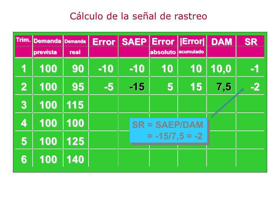 110090 210095 3100115 4100100 5100125 6100140 -10-10101010,0 -5-155157,5-2 SR = SAEP/DAM = -15/7,5 = -2 Demanda ErrorSAEP Error DAMSR prevista Demanda