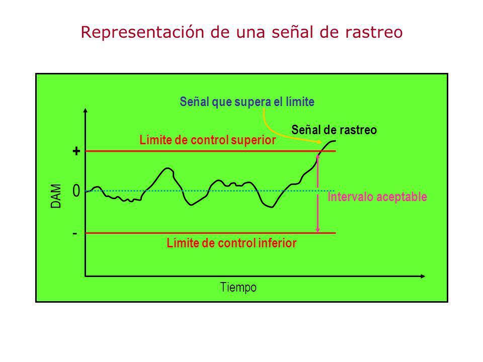 Representación de una señal de rastreo Tiempo Límite de control inferior Límite de control superior Señal que supera el límite Señal de rastreo Interv