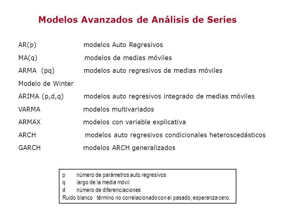 Modelos Avanzados de Análisis de Series AR(p) modelos Auto Regresivos MA(q) modelos de medias móviles ARMA (pq) modelos auto regresivos de medias móvi