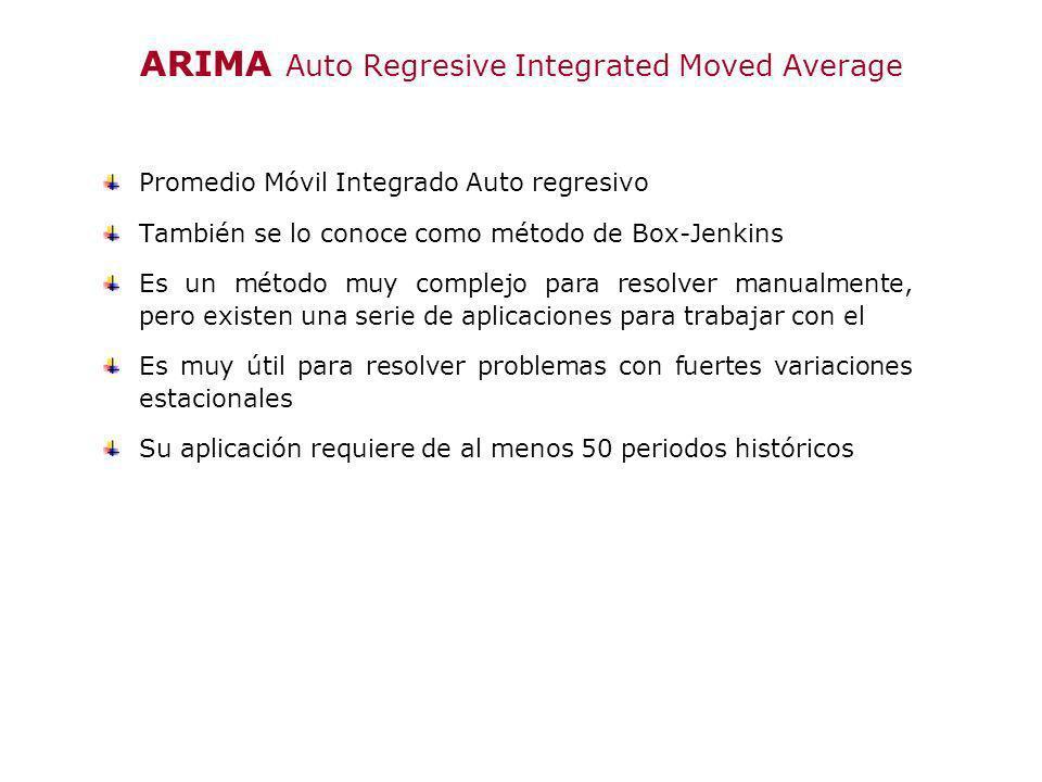 ARIMA Auto Regresive Integrated Moved Average Promedio Móvil Integrado Auto regresivo También se lo conoce como método de Box-Jenkins Es un método muy