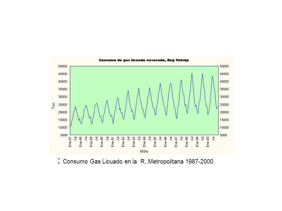 : Consumo Gas Licuado en la R..Metropolitana 1987-2000.