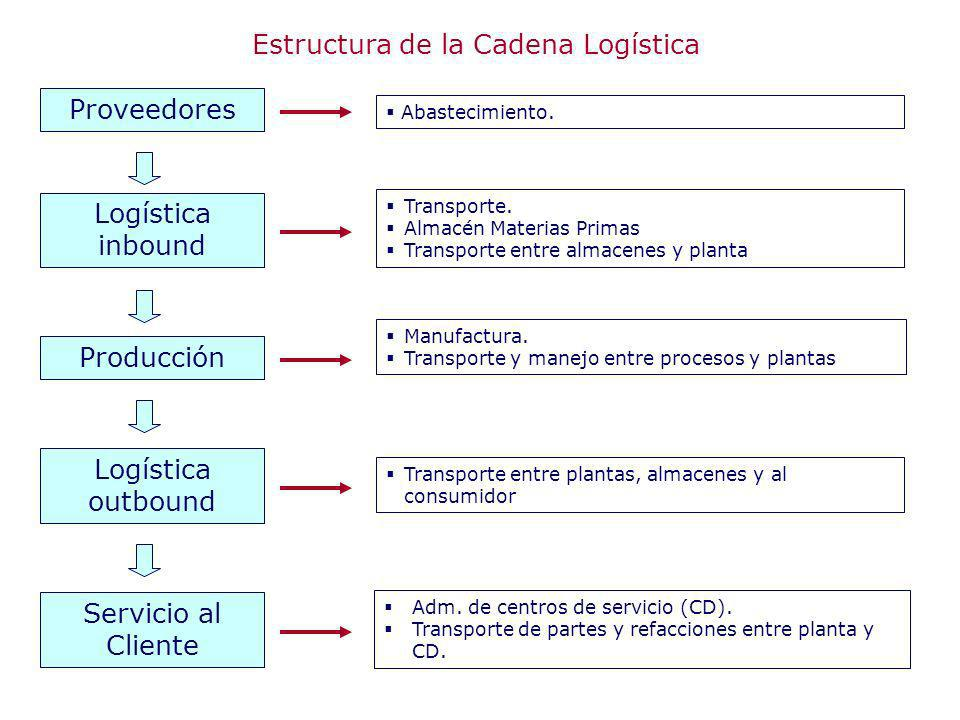 Abastecimiento. Transporte. Almacén Materias Primas Transporte entre almacenes y planta Manufactura. Transporte y manejo entre procesos y plantas Tran
