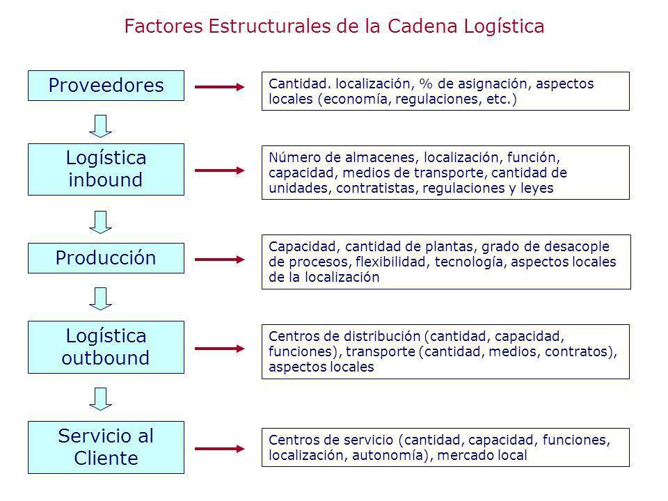 Cantidad. localización, % de asignación, aspectos locales (economía, regulaciones, etc.) Número de almacenes, localización, función, capacidad, medios
