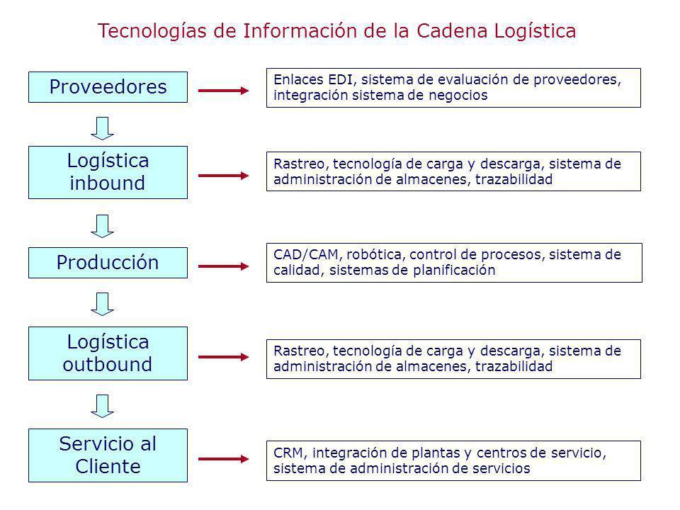 Enlaces EDI, sistema de evaluación de proveedores, integración sistema de negocios Rastreo, tecnología de carga y descarga, sistema de administración