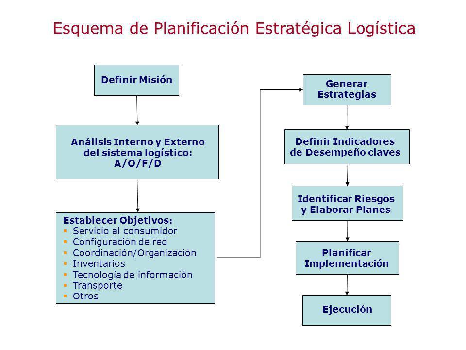 Definir Misión Análisis Interno y Externo del sistema logístico: A/O/F/D Establecer Objetivos: Servicio al consumidor Configuración de red Coordinació