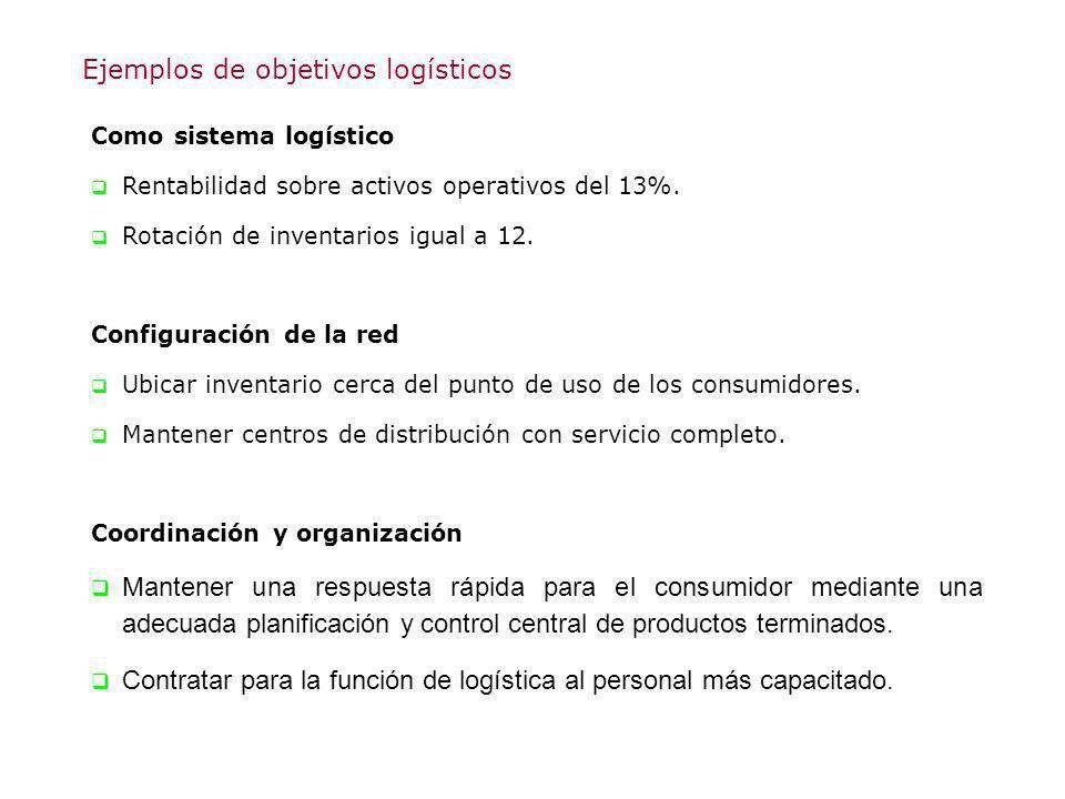 Ejemplos de objetivos logísticos Como sistema logístico Rentabilidad sobre activos operativos del 13%. Rotación de inventarios igual a 12. Configuraci