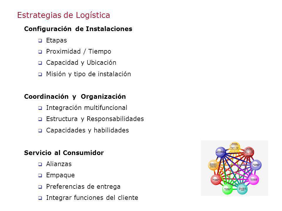 Estrategias de Logística Configuración de Instalaciones Etapas Proximidad / Tiempo Capacidad y Ubicación Misión y tipo de instalación Coordinación y O