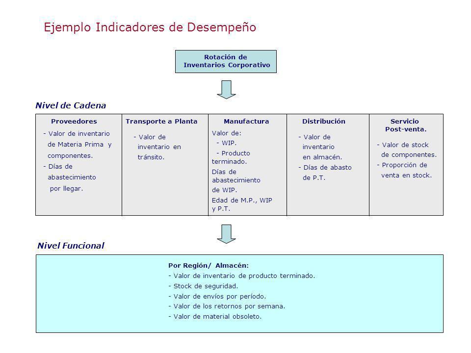 Ejemplo Indicadores de Desempeño Rotación de Inventarios Corporativo Nivel de Cadena Proveedores - Valor de inventario de Materia Prima y componentes.