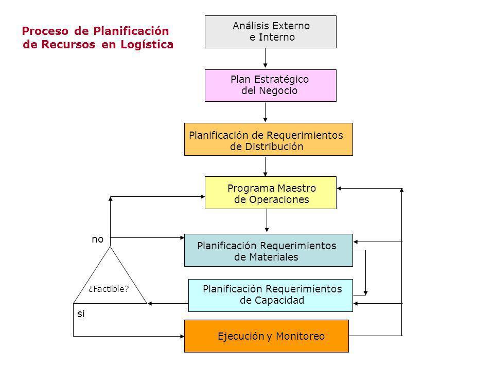 Proceso de Planificación de Recursos en Logística Análisis Externo e Interno Plan Estratégico del Negocio Planificación de Requerimientos de Distribuc