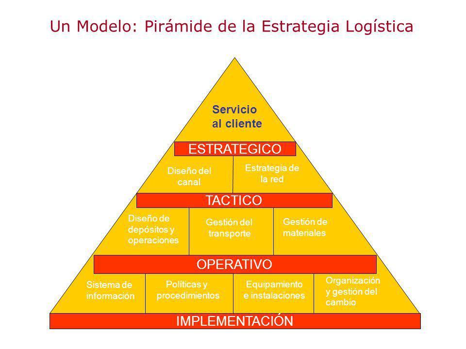 Un Modelo: Pirámide de la Estrategia Logística ESTRATEGICO TACTICO OPERATIVO Servicio al cliente IMPLEMENTACIÓN Diseño del canal Estrategia de la red
