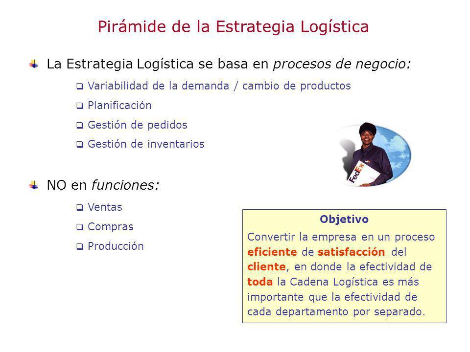 Pirámide de la Estrategia Logística La Estrategia Logística se basa en procesos de negocio: Variabilidad de la demanda / cambio de productos Planifica