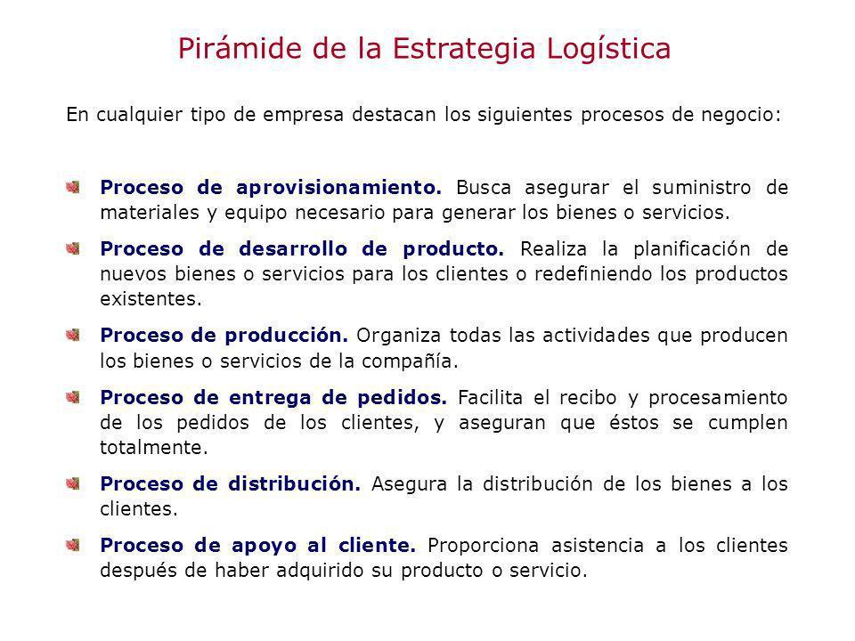 Pirámide de la Estrategia Logística En cualquier tipo de empresa destacan los siguientes procesos de negocio: Proceso de aprovisionamiento. Busca aseg