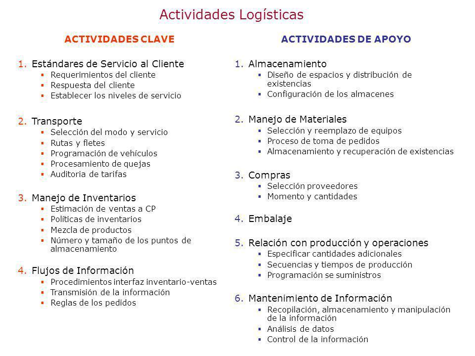 Actividades Logísticas ACTIVIDADES CLAVE 1.Estándares de Servicio al Cliente Requerimientos del cliente Respuesta del cliente Establecer los niveles d