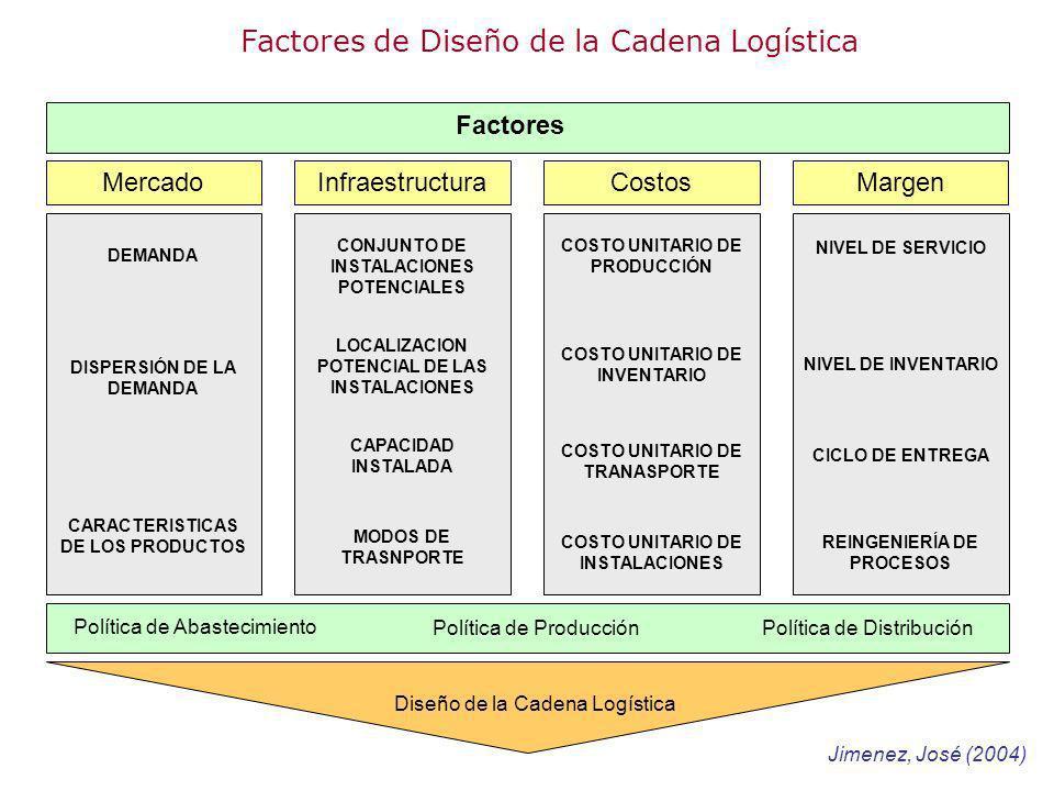 Factores de Diseño de la Cadena Logística MercadoInfraestructuraCostosMargen DEMANDA DISPERSIÓN DE LA DEMANDA CARACTERISTICAS DE LOS PRODUCTOS CONJUNT